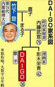 daigokakei