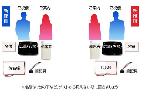 kekkonshiki-uketsuke-20160430-1